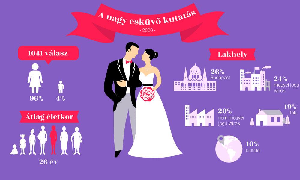 Hogyan változott a házasságkötés menete az utóbbi évszázadban?